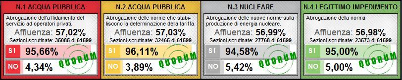 parziali_referendum